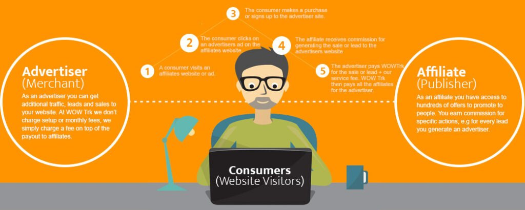 How affiliate marketing works infographic